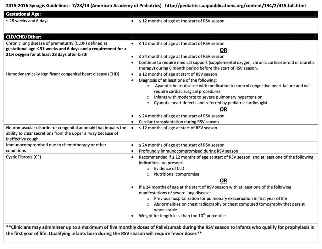 synagis guidelines